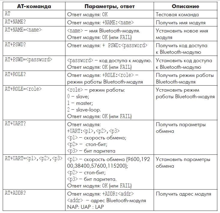 03-spisok-osnovnyh-komand-modulya-hc-05-dlya-arduino